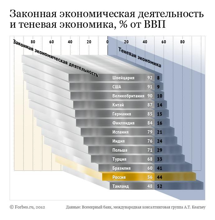 ekonomska statistika