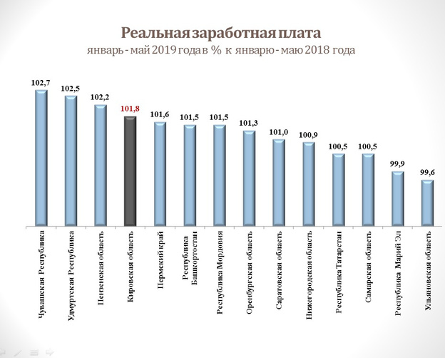 Зарплаты в Кировской области оказались среди самых низких в ПФО