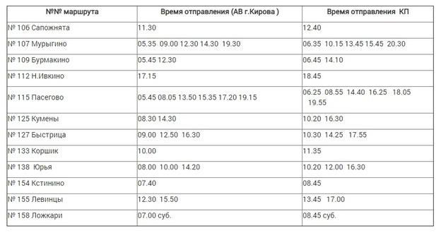 Отмену междугородних рейсов из Кирова продлили по 19 апреля