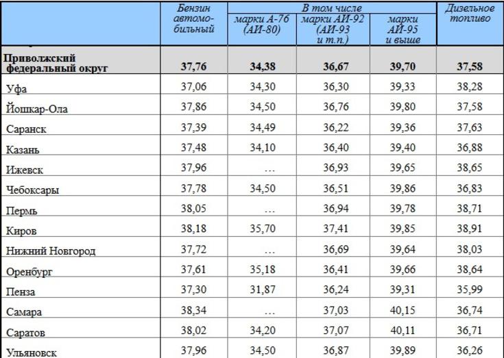 Бензин в Российской Федерации  занеделю вырос встоимости на  1 копейку